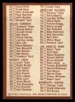1967 Philadelphia #197   Checklist 1 Back Thumbnail