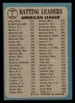 1965 O-Pee-Chee #1   -  Elston Howard / Tony Oliva / Brooks Robinson AL Batting Leaders Back Thumbnail