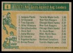 1971 Topps #6   -  Jacques Plante / Ed Giacomin / Tony Esposito Goals Against AVG Leaders Back Thumbnail