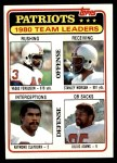 1981 Topps #94   Patriots Leaders Checklist Front Thumbnail
