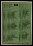 1975 Topps #251   Checklist 133-264 Back Thumbnail