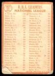 1964 Topps #11   -  Hank Aaron / Ken Boyer / Bill White NL RBI Leaders Back Thumbnail
