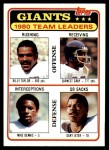 1981 Topps #188   Giants Leaders Checklist Front Thumbnail