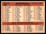 1959 Topps #528   Pirates Team Checklist Back Thumbnail
