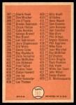 1966 Topps #363   Checklist 5 Back Thumbnail