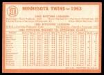 1964 Topps #318   Twins Team Back Thumbnail
