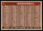 1958 Topps #377 ALP  Braves Team Checklist Back Thumbnail