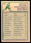 1983 O-Pee-Chee #215   -  Wayne Gretzky League Leaders Back Thumbnail